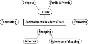 Societal needs of residents