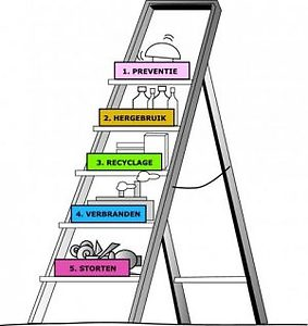FIGURE 5 LADDER VAN LANSINK. IT READS: PREVENTION, RE-USE, RE-CYCLE, INCINERATION AND LANDFILL. THIS VISUALIZES THAT THE CONCEPTS THAT ARE MENTIONED FIRST ARE THE MOST DESIRABLE, BASED ON THEIR LIMITED IMPACT ON THE ENVIRONMENT. SOURCE: RECYBEM.NL
