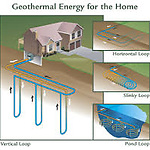 Geothermal pump