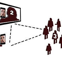 INTERACTION MODEL. Tele_Trust functions as a spatial triangle - a threefold Touch-Gaze relation, between: 1) Tangible Face (+ scanning interface to appear on urban screen), 2) Urban Screen and 3) Witnesses.