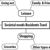 Societal needs residents Texel.jpg