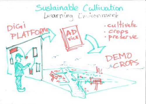 Sustainable Cultivation Learning Environment