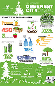 vancouver voted    sustainable city   world