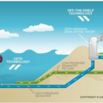 3. POSSIBLE TECHNOLOGIES [production]_ water cycle: draft report