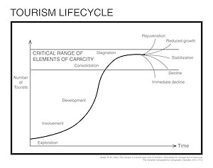 Fig.2 Tourism lifecycle according to Butler