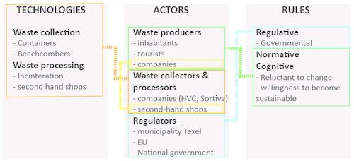 FIGURE 1 THE THREE MAJOR ELEMENTS OF THE SOCIOTECHNICAL SUB-SYSTEM OF WASTE AND THEIR INTERRELATIONS. THE INTERRELATIONS ARE DISCUSSED IN SECTIONS 2.3.1 – 2.3.3.