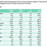Food consumption of Dutch person per day
