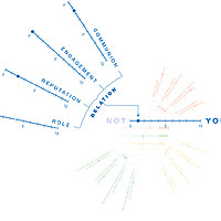YUTPA factors for Relation