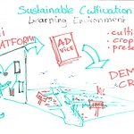 Workshop result: Sustainable Cultivation Learning Environment