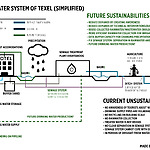 4. Comparison between current & future system