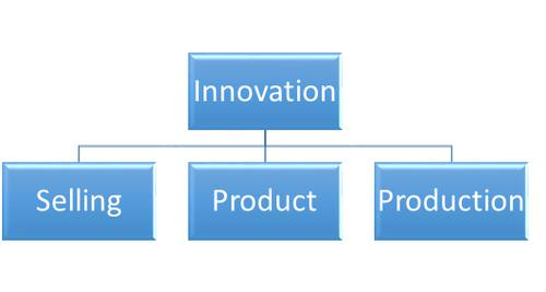 Innovation Model.png